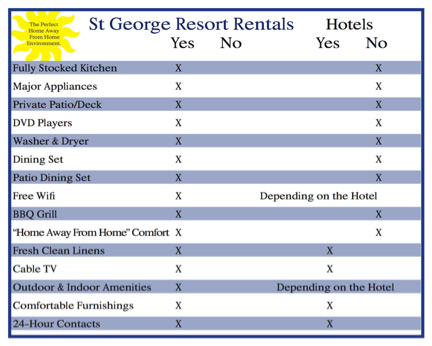 St George Utah Vacation Rentals